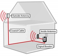 A Complete WeBoost Home Cell Amplifier System